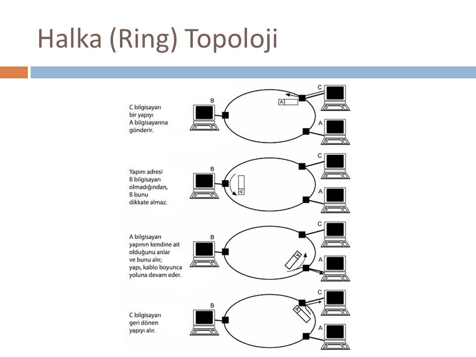 Halka (Ring) Topoloji