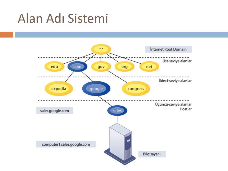 Alan Adı Sistemi