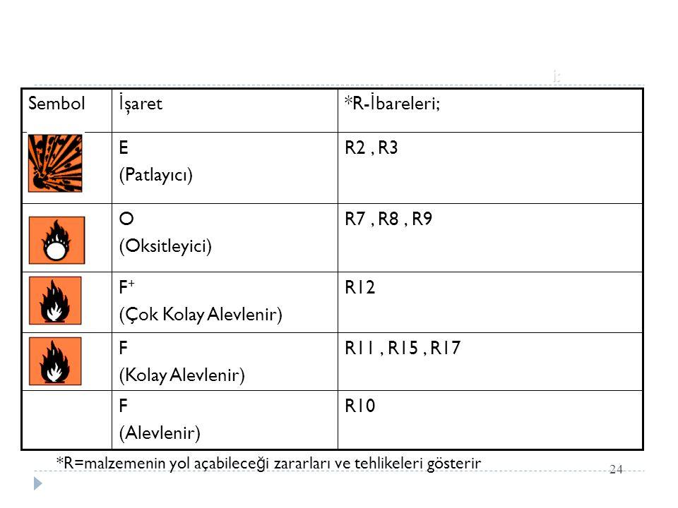 24 i: Fizikokimyasal özelliklerle ilgili tehlike kategorileri: R11, R15, R17F (Kolay Alevlenir) R10F (Alevlenir) R12F + (Çok Kolay Alevlenir) R7, R8,