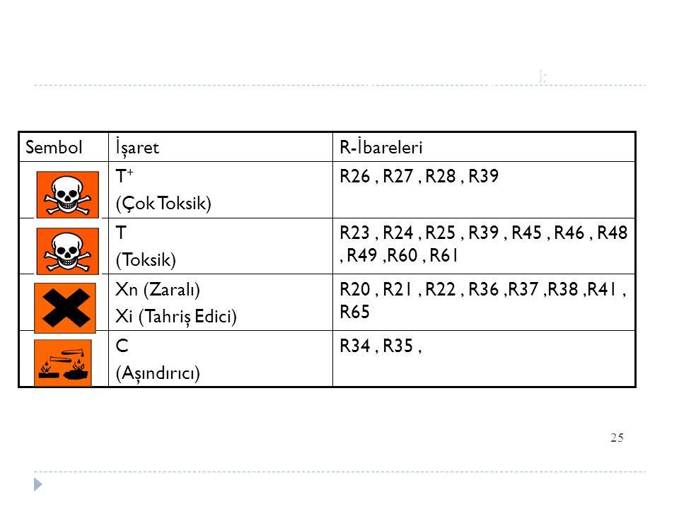 25 R34, R35,C (Aşındırıcı) R20, R21, R22, R36,R37,R38,R41, R65 Xn (Zaralı) Xi (Tahriş Edici) R23, R24, R25, R39, R45, R46, R48, R49,R60, R61 T (Toksik