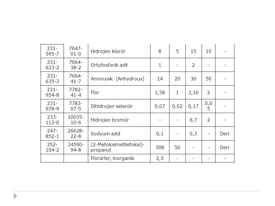 231- 595-7 7647- 01-0 Hidrojen klorür851510- 231- 633-2 7664- 38-2 Ortofosforik asit1-2-- 231- 635-3 7664- 41-7 Amonyak (Anhydrous)14203650- 231- 954-
