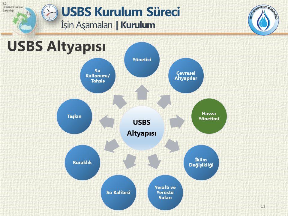 11 USBS Kurulum Süreci İşin Aşamaları | Kurulum USBS Altyapısı USBS Altyapısı Yönetici Çevresel Altyapılar Havza Yönetimi İklim Değişikliği Yeraltı ve