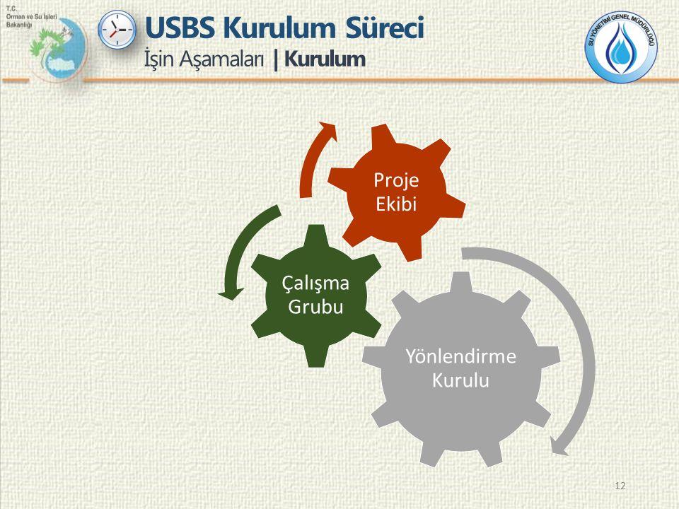 12 USBS Kurulum Süreci İşin Aşamaları | Kurulum Yönlendirme Kurulu Çalışma Grubu Proje Ekibi