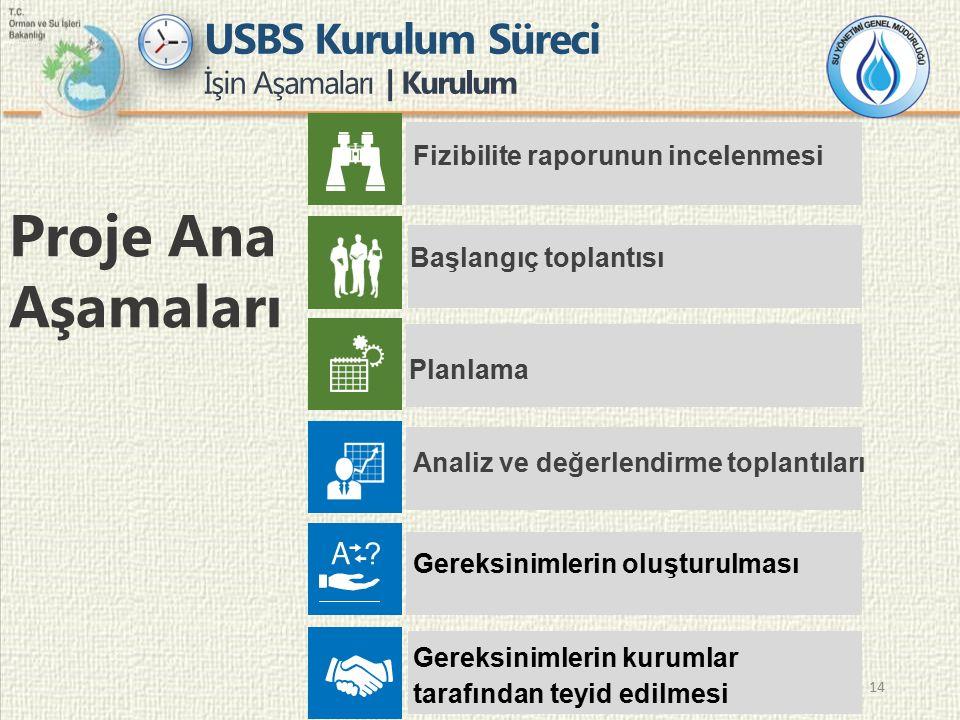 14 USBS Kurulum Süreci İşin Aşamaları | Kurulum Proje Ana Aşamaları Fizibilite raporunun incelenmesi Başlangıç toplantısı Planlama Analiz ve değerlend