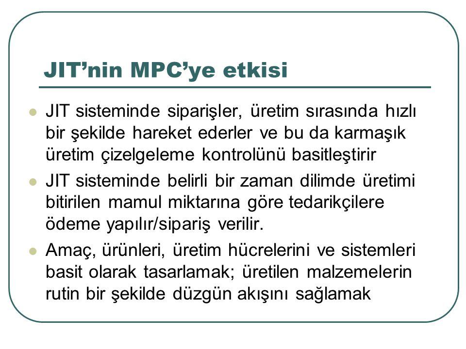 JIT'nin MPC'ye etkisi JIT sisteminde siparişler, üretim sırasında hızlı bir şekilde hareket ederler ve bu da karmaşık üretim çizelgeleme kontrolünü basitleştirir JIT sisteminde belirli bir zaman dilimde üretimi bitirilen mamul miktarına göre tedarikçilere ödeme yapılır/sipariş verilir.