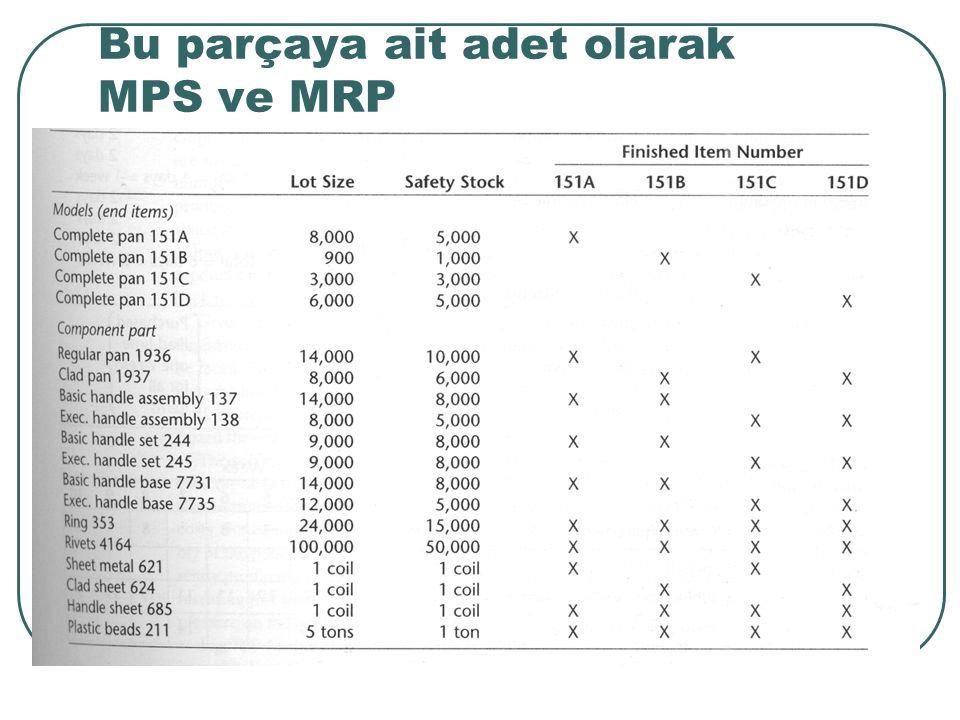 Bu parçaya ait adet olarak MPS ve MRP