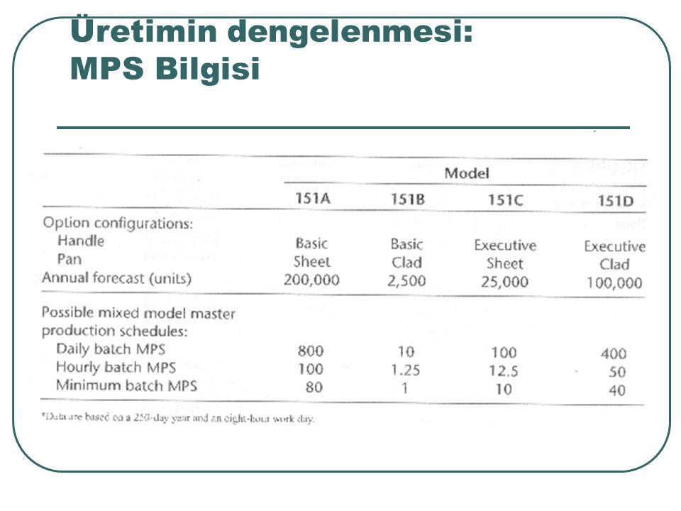 Üretimin dengelenmesi: MPS Bilgisi