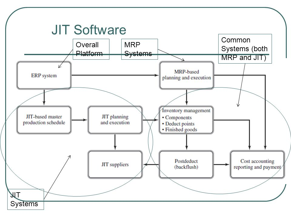 JIT Software Overall Platform MRP Systems JIT Systems Common Systems (both MRP and JIT)