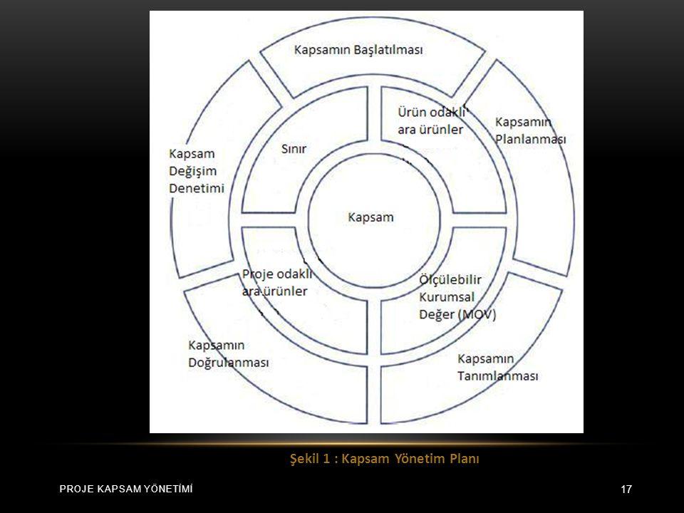17 Şekil 1 : Kapsam Yönetim Planı PROJE KAPSAM YÖNETİMİ