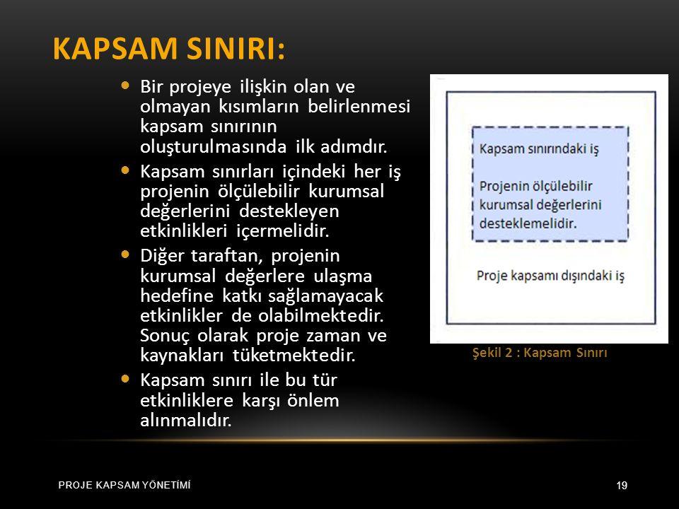 KAPSAM SINIRI: 19 Bir projeye ilişkin olan ve olmayan kısımların belirlenmesi kapsam sınırının oluşturulmasında ilk adımdır.