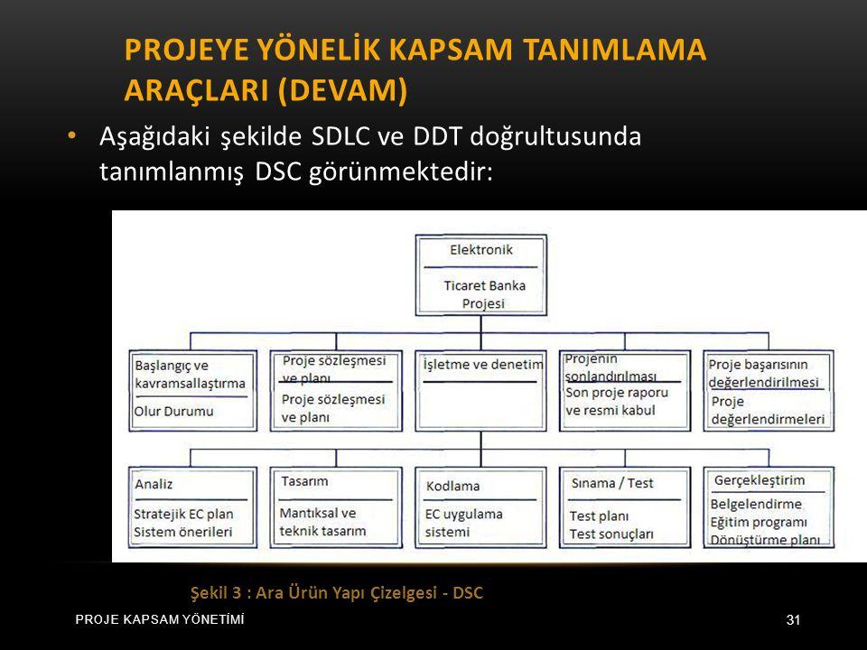 PROJEYE YÖNELİK KAPSAM TANIMLAMA ARAÇLARI (DEVAM) 31 Aşağıdaki şekilde SDLC ve DDT doğrultusunda tanımlanmış DSC görünmektedir: Şekil 3 : Ara Ürün Yapı Çizelgesi - DSC PROJE KAPSAM YÖNETİMİ