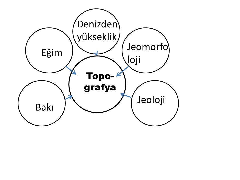Denizden yükseklik Eğim Jeomorfo loji Jeoloji Bakı Topo- grafya
