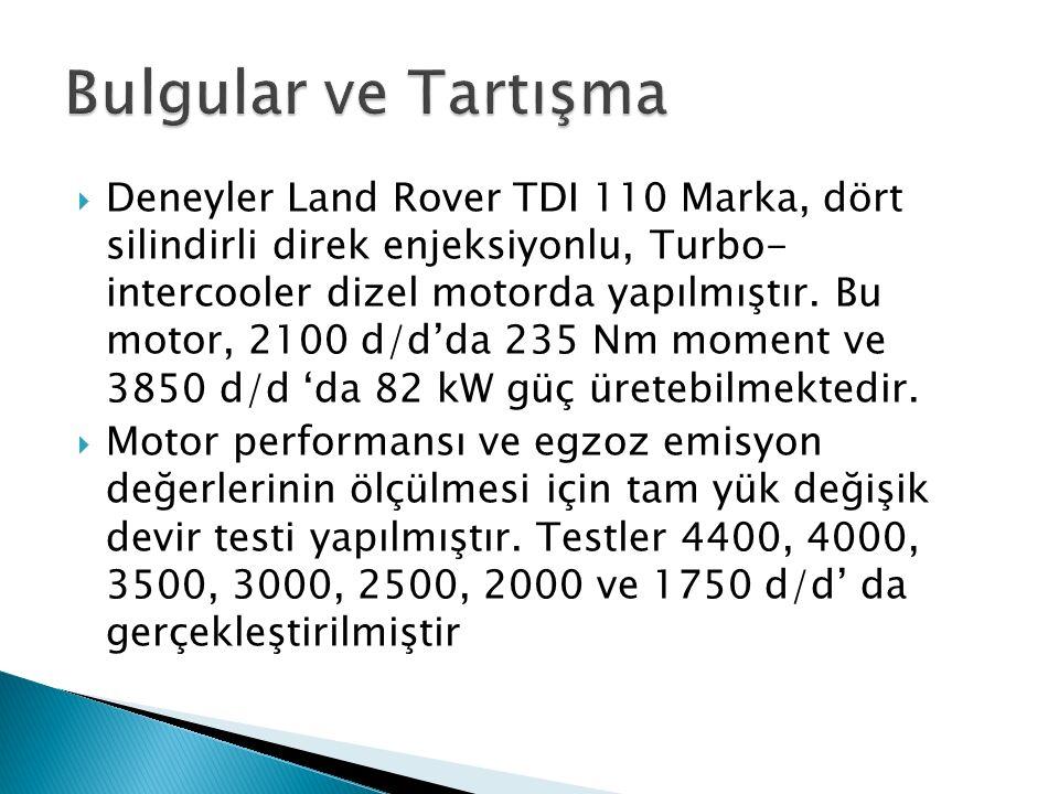  Deneyler Land Rover TDI 110 Marka, dört silindirli direk enjeksiyonlu, Turbo- intercooler dizel motorda yapılmıştır.