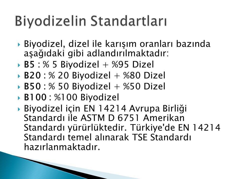  Biyodizel, dizel ile karışım oranları bazında aşağıdaki gibi adlandırılmaktadır:  B5 : % 5 Biyodizel + %95 Dizel  B20 : % 20 Biyodizel + %80 Dizel  B50 : % 50 Biyodizel + %50 Dizel  B100 : %100 Biyodizel  Biyodizel için EN 14214 Avrupa Birliği Standardı ile ASTM D 6751 Amerikan Standardı yürürlüktedir.