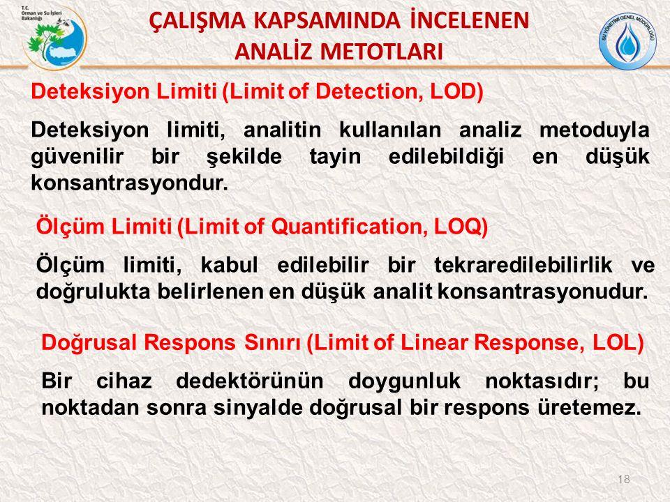 ÇALIŞMA KAPSAMINDA İNCELENEN ANALİZ METOTLARI 18 Deteksiyon Limiti (Limit of Detection, LOD) Deteksiyon limiti, analitin kullanılan analiz metoduyla güvenilir bir şekilde tayin edilebildiği en düşük konsantrasyondur.