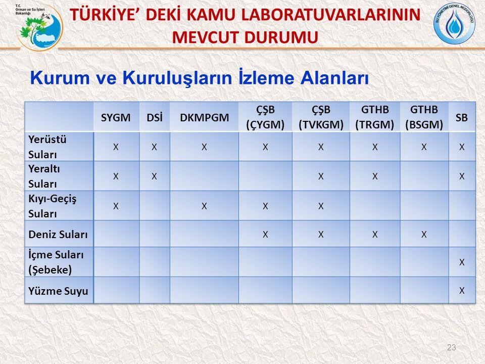TÜRKİYE' DEKİ KAMU LABORATUVARLARININ MEVCUT DURUMU 23 Kurum ve Kuruluşların İzleme Alanları