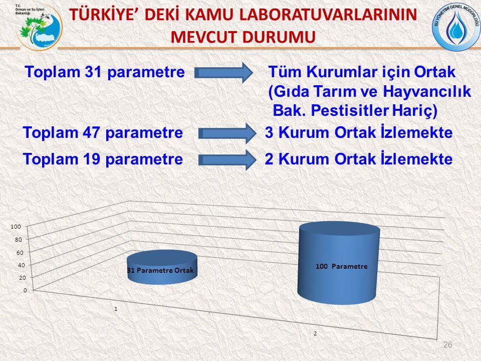 Toplam 31 parametre 26 Tüm Kurumlar için Ortak (Gıda Tarım ve Hayvancılık Bak.