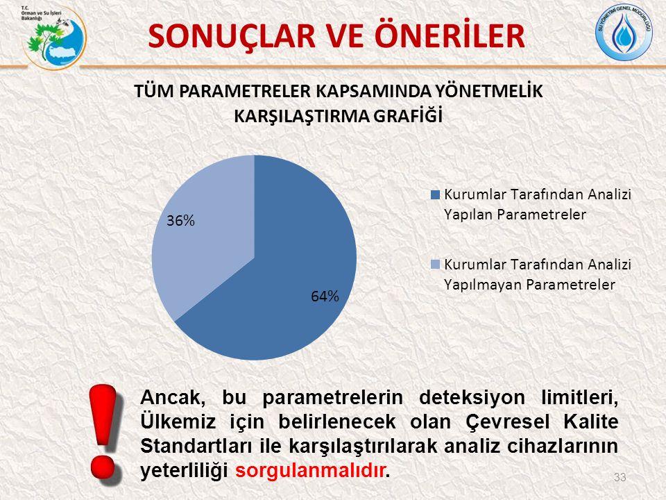 33 SONUÇLAR VE ÖNERİLER Ancak, bu parametrelerin deteksiyon limitleri, Ülkemiz için belirlenecek olan Çevresel Kalite Standartları ile karşılaştırılarak analiz cihazlarının yeterliliği sorgulanmalıdır.