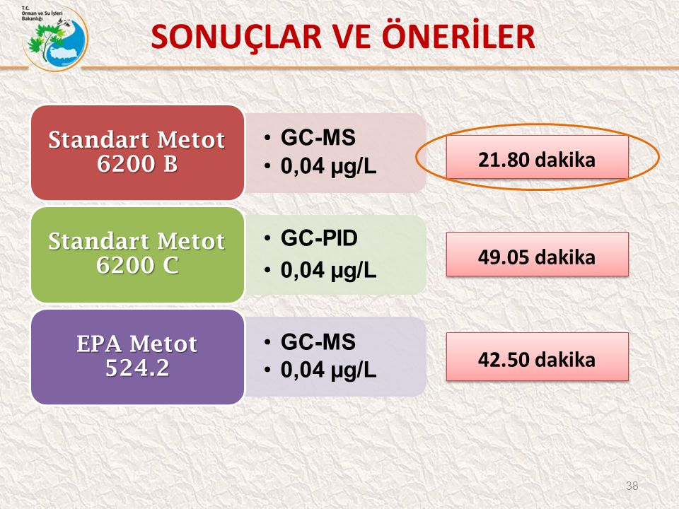38 GC-MS 0,04 µg/L Standart Metot 6200 B GC-PID 0,04 µg/L Standart Metot 6200 C GC-MS 0,04 µg/L EPA Metot 524.2 21.80 dakika 49.05 dakika 42.50 dakika SONUÇLAR VE ÖNERİLER