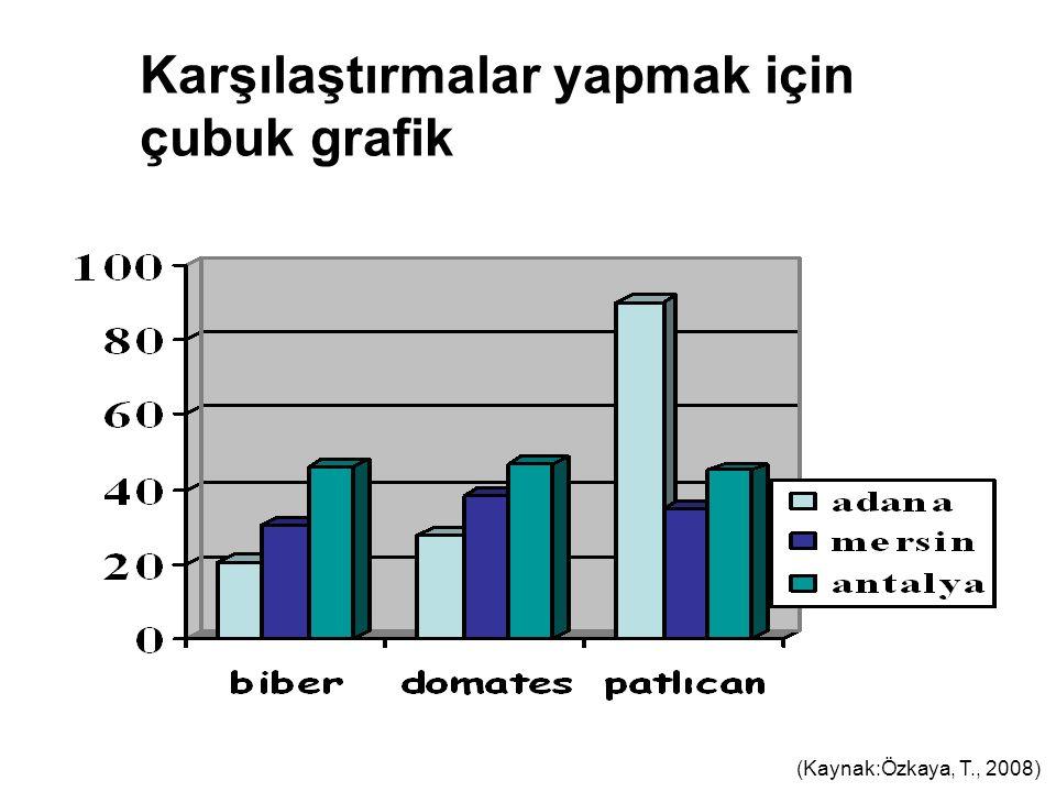 Karşılaştırmalar yapmak için çubuk grafik (Kaynak:Özkaya, T., 2008)