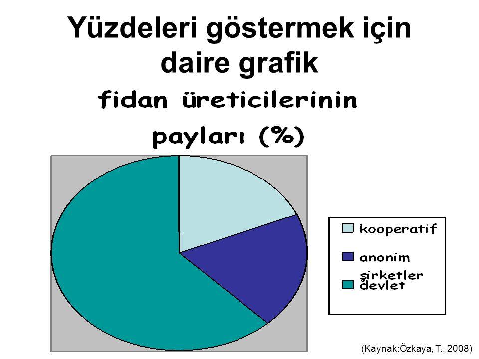 Yüzdeleri göstermek için daire grafik (Kaynak:Özkaya, T., 2008)