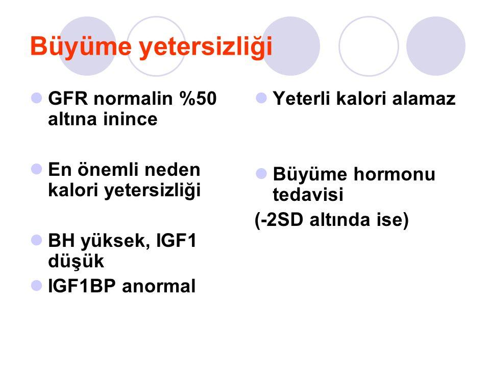 Büyüme yetersizliği GFR normalin %50 altına inince En önemli neden kalori yetersizliği BH yüksek, IGF1 düşük IGF1BP anormal Yeterli kalori alamaz Büyüme hormonu tedavisi (-2SD altında ise)