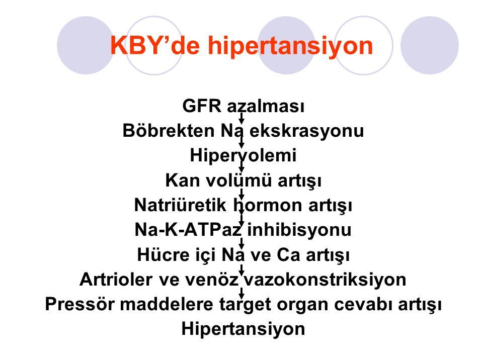 KBY'de hipertansiyon GFR azalması Böbrekten Na ekskrasyonu Hipervolemi Kan volümü artışı Natriüretik hormon artışı Na-K-ATPaz inhibisyonu Hücre içi Na ve Ca artışı Artrioler ve venöz vazokonstriksiyon Pressör maddelere target organ cevabı artışı Hipertansiyon