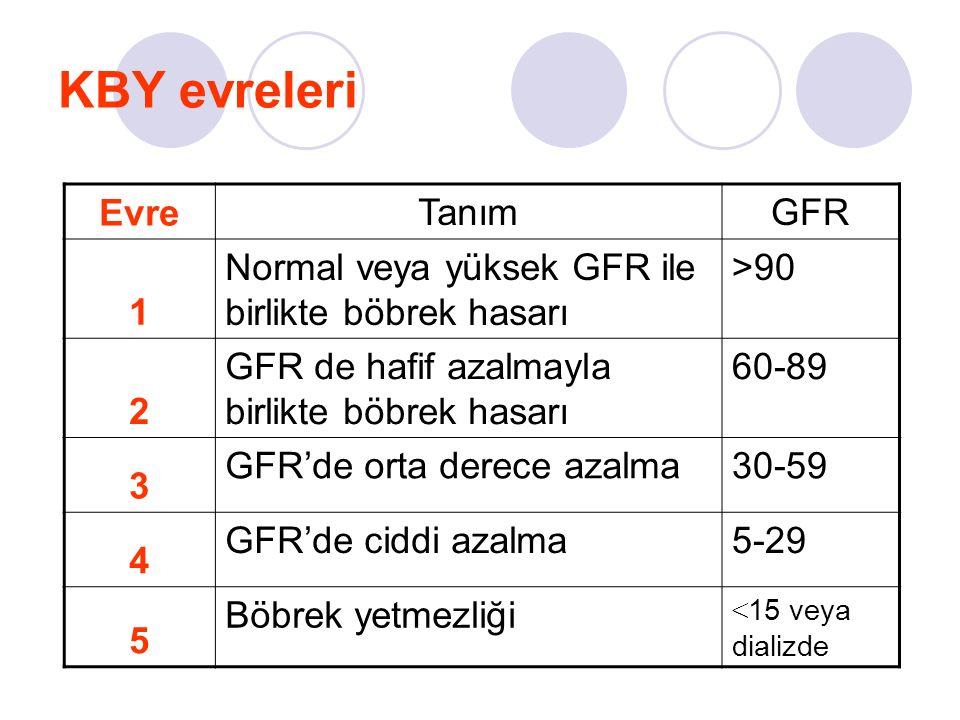KBY evreleri Evre TanımGFR 1 Normal veya yüksek GFR ile birlikte böbrek hasarı >90 2 GFR de hafif azalmayla birlikte böbrek hasarı 60-89 3 GFR'de orta derece azalma30-59 4 GFR'de ciddi azalma5-29 5 Böbrek yetmezliği < 15 veya dializde