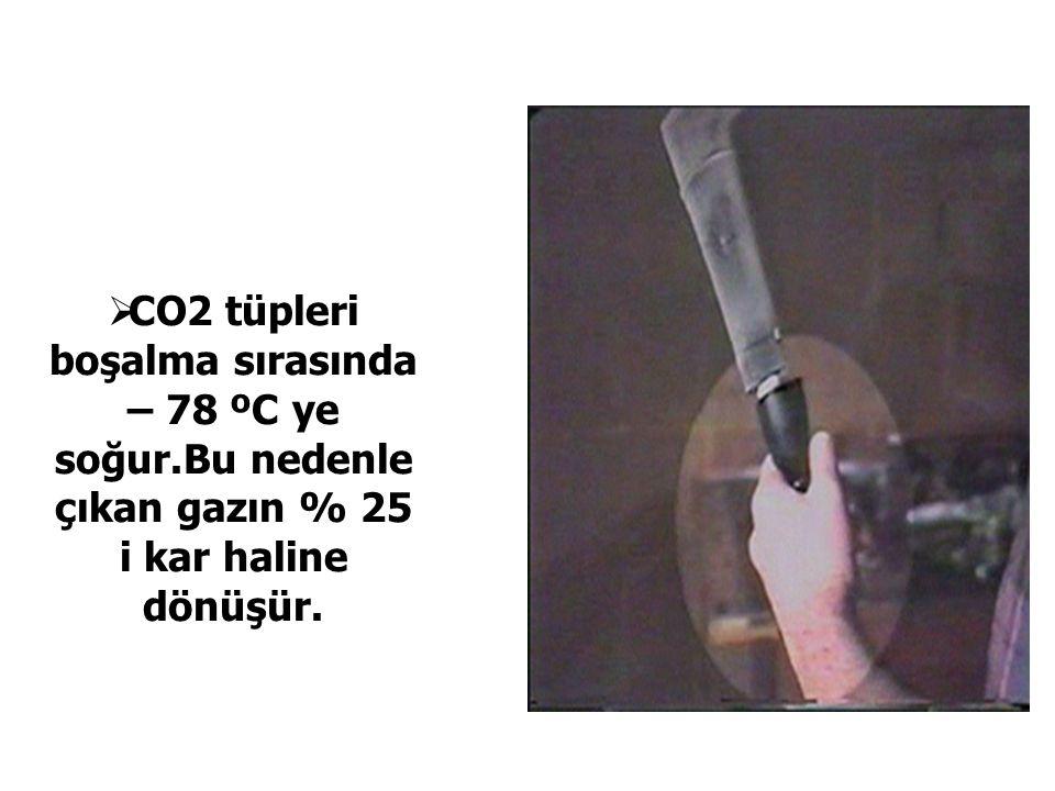  CO2 tüpleri boşalma sırasında – 78 ºC ye soğur.Bu nedenle çıkan gazın % 25 i kar haline dönüşür.