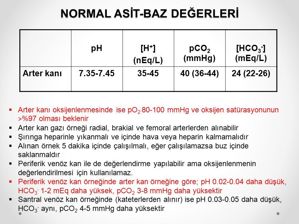 NORMAL ASİT-BAZ DEĞERLERİ pH[H + ] (nEq/L) pCO 2 (mmHg) [HCO 3 - ] (mEq/L) Arter kanı7.35-7.4535-4540 (36-44)24 (22-26)  Arter kanı oksijenlenmesinde