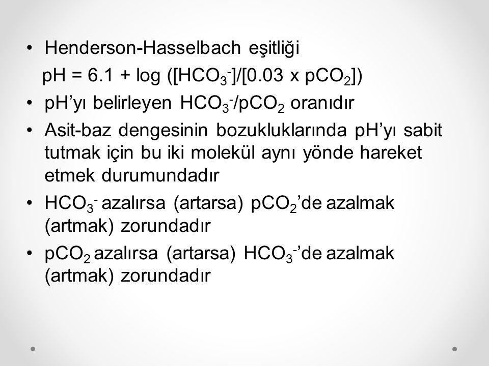 Henderson-Hasselbach eşitliği pH = 6.1 + log ([HCO 3 - ]/[0.03 x pCO 2 ]) pH'yı belirleyen HCO 3 - /pCO 2 oranıdır Asit-baz dengesinin bozukluklarında