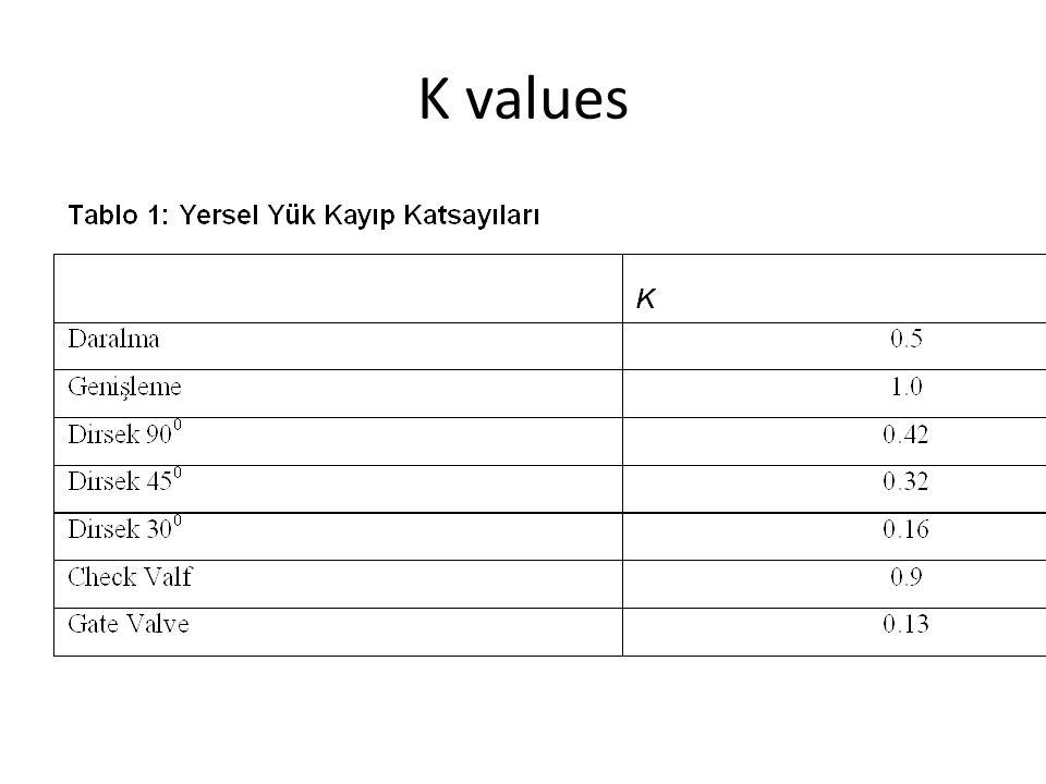 DİNAMİK YÜK KAYIPLARININ HESAPLANMASI Sürtünme kayıpları (H f ) Borularda oluşan sürtünme kayıpları Darcy Weisbach Denklemi ile hesaplanır: burada HF= Sürtünme kayıpları, m f= Sürtünme katsayısı L= Boru uzunluğu, m V= Hız, m/sec D= Çap, m g= Yerçekimi kuvveti katsayısı, m 2 /sec