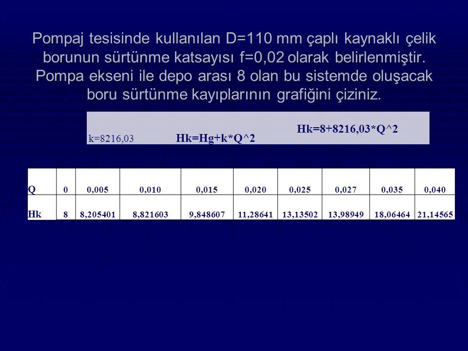 Pompaj tesisinde kullanılan D=110 mm çaplı kaynaklı çelik borunun sürtünme katsayısı f=0,02 olarak belirlenmiştir. Pompa ekseni ile depo arası 8 olan