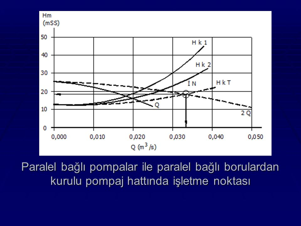 Paralel bağlı pompalar ile paralel bağlı borulardan kurulu pompaj hattında işletme noktası