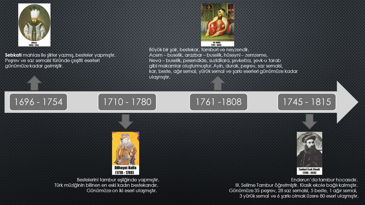 1696 - 17541710 - 17801761 -18081745 - 1815 Sebkati mahlası ile şiirler yazmış, besteler yapmıştır. Peşrev ve saz semaisi türünde çeşitli eserleri gün