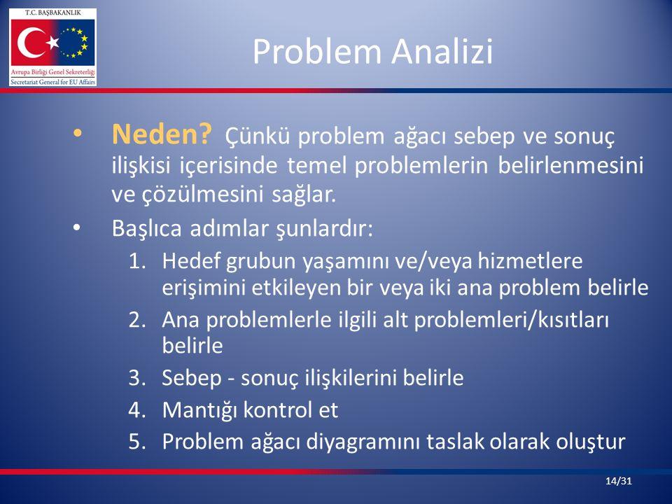Problem Analizi Neden? Çünkü problem ağacı sebep ve sonuç ilişkisi içerisinde temel problemlerin belirlenmesini ve çözülmesini sağlar. Başlıca adımlar