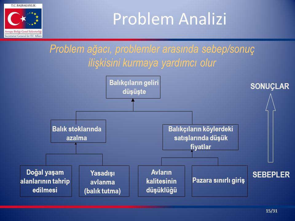 Problem Analizi SONUÇLAR SEBEPLER Problem ağacı, problemler arasında sebep/sonuç ilişkisini kurmaya yardımcı olur Balık stoklarında azalma Balıkçıları