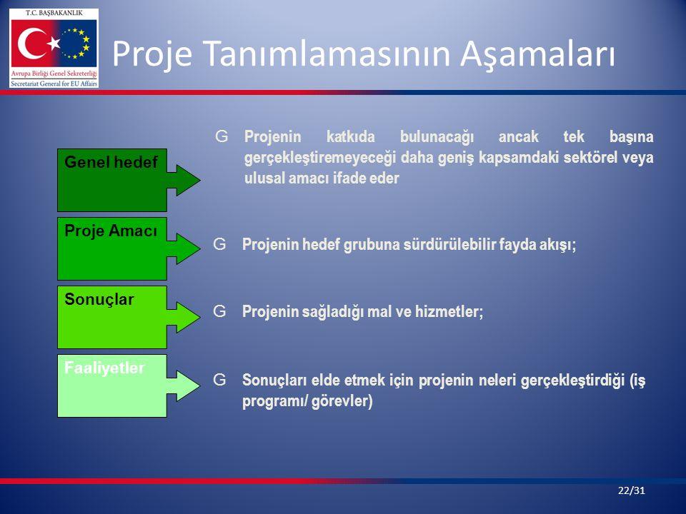 Proje Tanımlamasının Aşamaları G Projenin katkıda bulunacağı ancak tek başına gerçekleştiremeyeceği daha geniş kapsamdaki sektörel veya ulusal amacı ifade eder G Projenin hedef grubuna sürdürülebilir fayda akışı; G Projenin sağladığı mal ve hizmetler; G Sonuçları elde etmek için projenin neleri gerçekleştirdiği (iş programı/ görevler) Genel hedef Proje Amacı Sonuçlar Faaliyetler 22/31