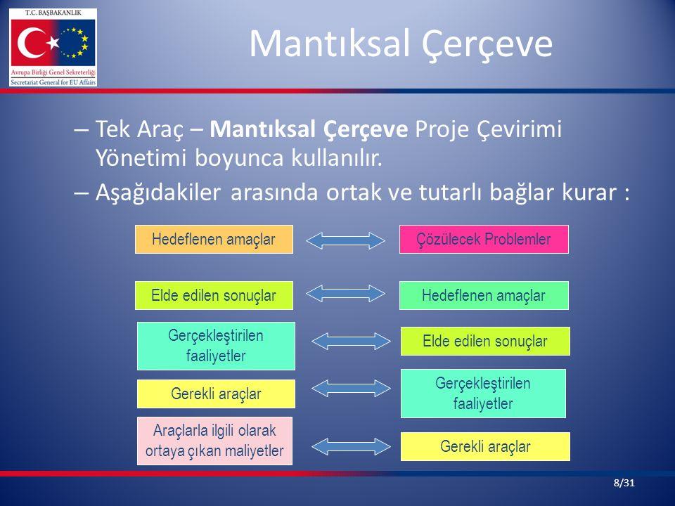 Mantıksal Çerçeve – Tek Araç – Mantıksal Çerçeve Proje Çevirimi Yönetimi boyunca kullanılır. – Aşağıdakiler arasında ortak ve tutarlı bağlar kurar : H