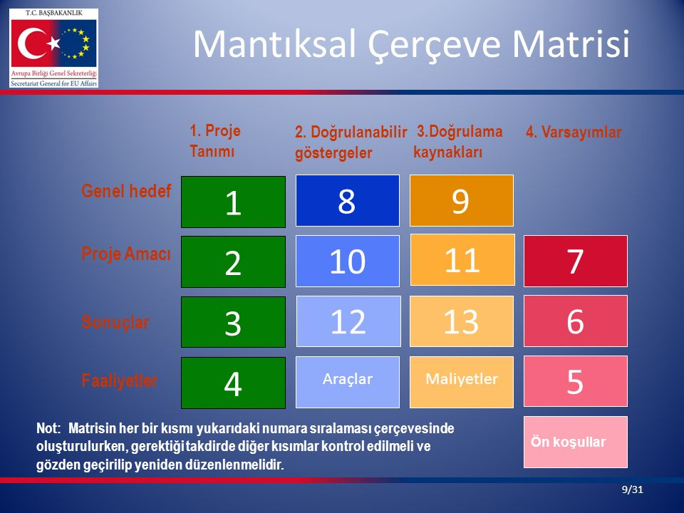 Mantıksal Çerçeve Matrisi 4 3 2 1 1213 10 11 89 5 6 7 AraçlarMaliyetler 1. Proje Tanımı 2. Doğrulanabilir göstergeler 4. Varsayımlar Genel hedef Proje