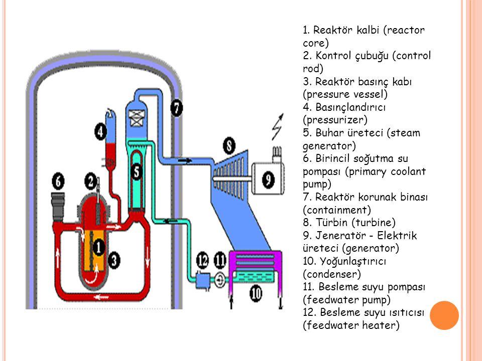 1. Reaktör kalbi (reactor core) 2. Kontrol çubuğu (control rod) 3.
