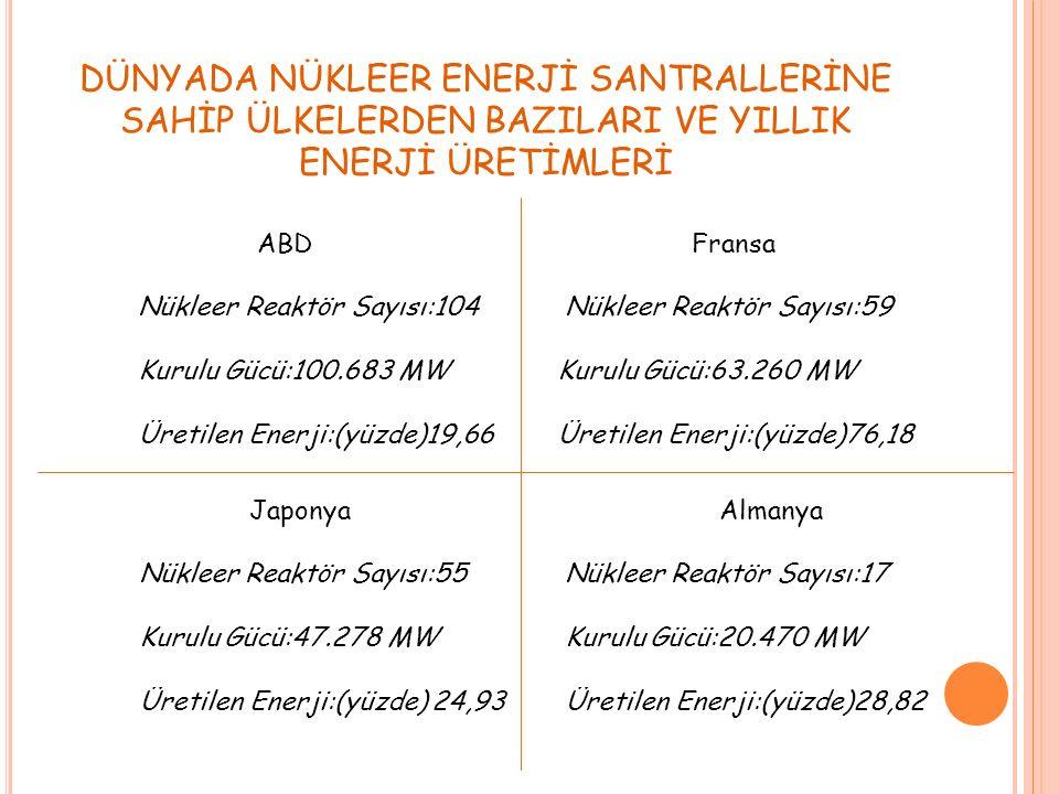 DÜNYADA NÜKLEER ENERJİ SANTRALLERİNE SAHİP ÜLKELERDEN BAZILARI VE YILLIK ENERJİ ÜRETİMLERİ Fransa Nükleer Reaktör Sayısı:59 Kurulu Gücü:63.260 MW Üretilen Enerji:(yüzde)76,18 ABD Nükleer Reaktör Sayısı:104 Kurulu Gücü:100.683 MW Üretilen Enerji:(yüzde)19,66 Japonya Nükleer Reaktör Sayısı:55 Kurulu Gücü:47.278 MW Üretilen Enerji:(yüzde) 24,93 Almanya Nükleer Reaktör Sayısı:17 Kurulu Gücü:20.470 MW Üretilen Enerji:(yüzde)28,82