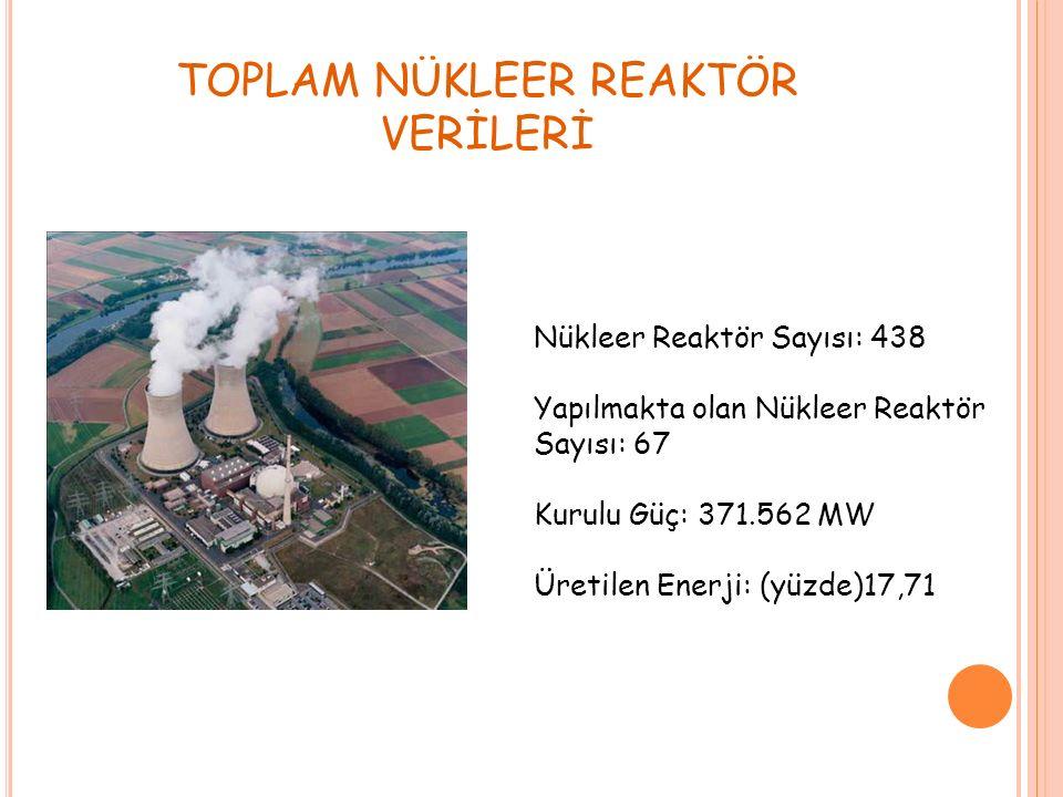TOPLAM NÜKLEER REAKTÖR VERİLERİ Nükleer Reaktör Sayısı: 438 Yapılmakta olan Nükleer Reaktör Sayısı: 67 Kurulu Güç: 371.562 MW Üretilen Enerji: (yüzde)17,71
