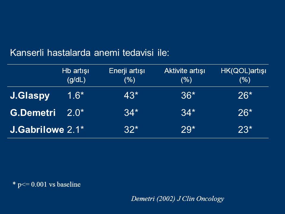 Kanserli hastalarda anemi tedavisi ile: Hb artışı Enerji artışı Aktivite artışı HK(QOL)artışı (g/dL)(%) (%) (%) J.Glaspy1.6*43*36*26* G.Demetri2.0*34*34*26* J.Gabrilowe2.1*32*29*23* * p<= 0.001 vs baseline Demetri (2002) J Clin Oncology