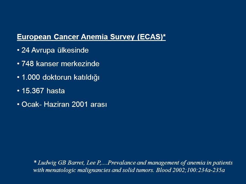 European Cancer Anemia Survey (ECAS)* 24 Avrupa ülkesinde 748 kanser merkezinde 1.000 doktorun katıldığı 15.367 hasta Ocak- Haziran 2001 arası * Ludwig GB Barret, Lee P,....Prevalance and management of anemia in patients with menatologic malignancies and solid tumors.