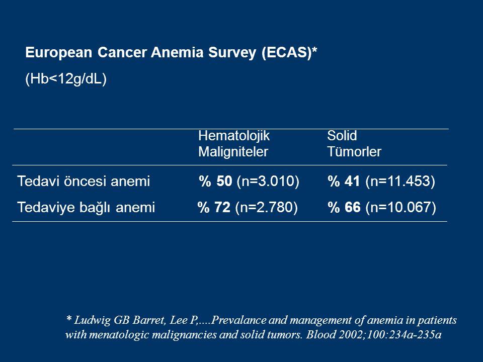 Hematolojik Maligniteler Solid Tümorler Tedavi öncesi anemi % 50 (n=3.010) % 41 (n=11.453) Tedaviye bağlı anemi % 72 (n=2.780) % 66 (n=10.067) European Cancer Anemia Survey (ECAS)* (Hb<12g/dL) * Ludwig GB Barret, Lee P,....Prevalance and management of anemia in patients with menatologic malignancies and solid tumors.