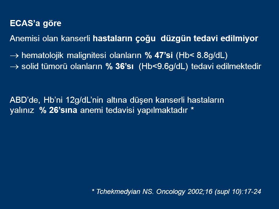 ECAS'a göre Anemisi olan kanserli hastaların çoğu düzgün tedavi edilmiyor  hematolojik malignitesi olanların % 47'si (Hb< 8.8g/dL)  solid tümorü olanların % 36'sı (Hb<9.6g/dL) tedavi edilmektedir ABD'de, Hb'ni 12g/dL'nin altına düşen kanserli hastaların yalınız % 26'sına anemi tedavisi yapılmaktadır * * Tchekmedyian NS.