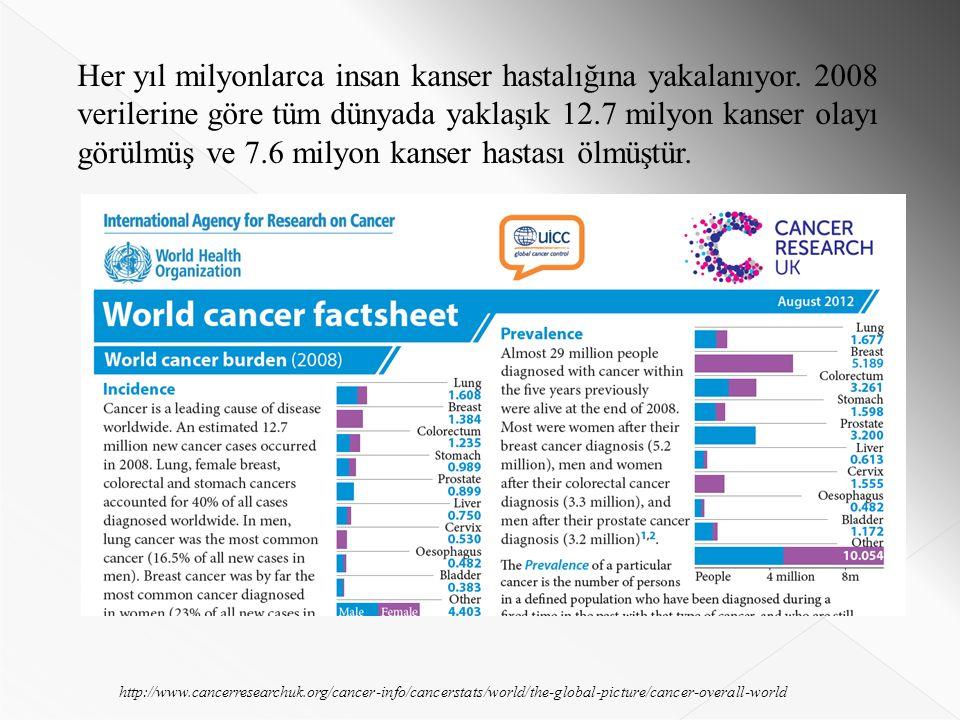 Her yıl milyonlarca insan kanser hastalığına yakalanıyor.