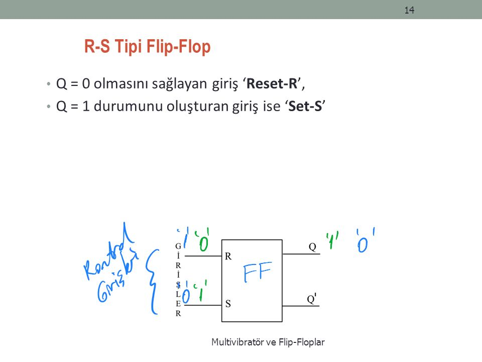 R-S Tipi Flip-Flop Q = 0 olmasını sağlayan giriş 'Reset-R', Q = 1 durumunu oluşturan giriş ise 'Set-S' Multivibratör ve Flip-Floplar 14