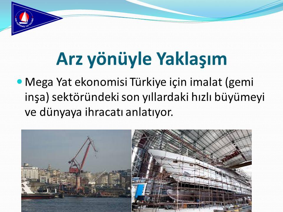 Arz yönüyle Yaklaşım Mega Yat ekonomisi Türkiye için imalat (gemi inşa) sektöründeki son yıllardaki hızlı büyümeyi ve dünyaya ihracatı anlatıyor.